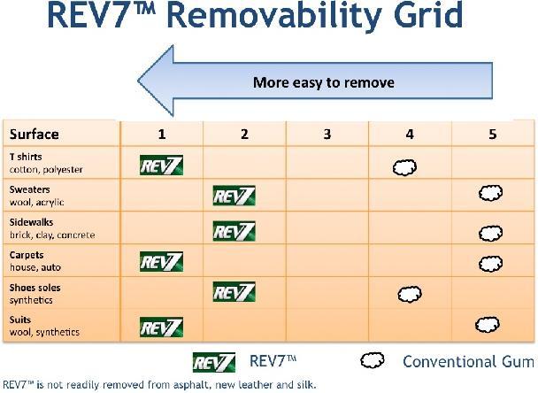 Rev7 facilità di rimozione